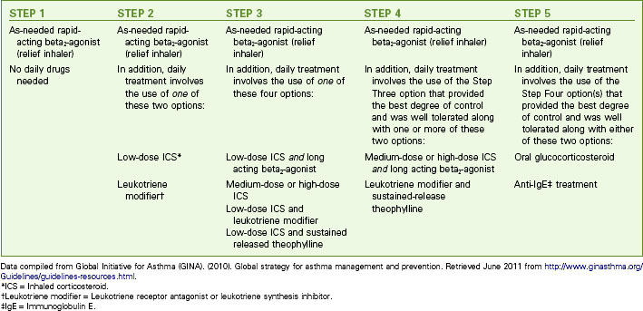 Care of Patients with Noninfectious Lower Respiratory ...