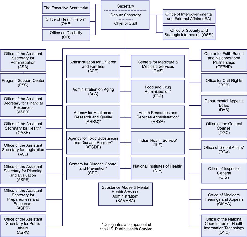 The United States Health Care System Nurse Key
