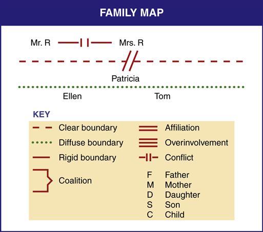 Family Case Management Nurse Key