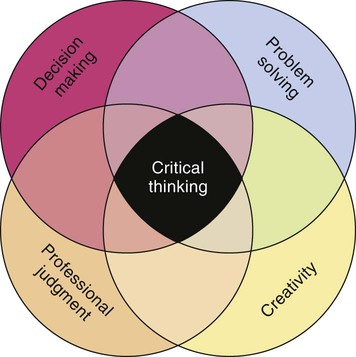 a proposed framework for teaching and evaluating critical thinking in nursing