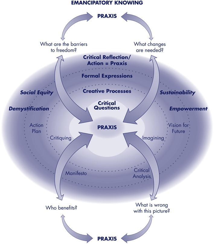 nursing u2019s fundamental patterns of knowing