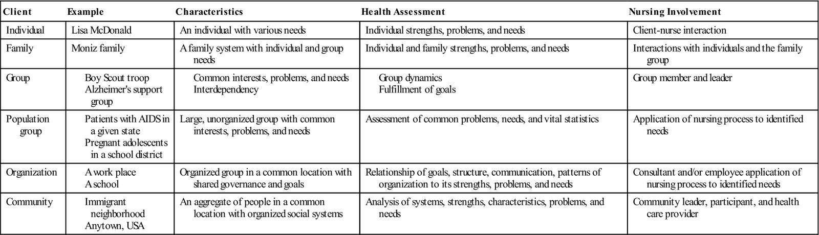 7 Community Health Planning Implementation And Evaluation Nurse Key