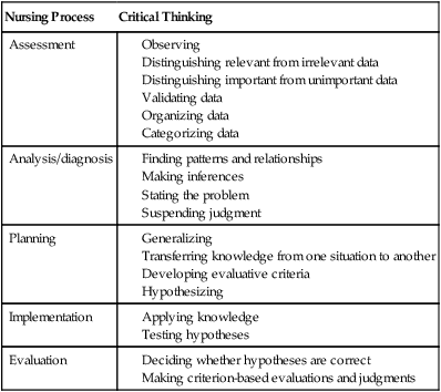 Critical thinking in nursing paper writers
