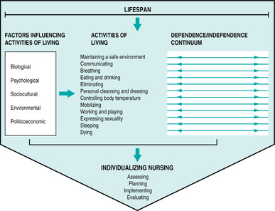 roper logan tierney model of nursing The roper-logan-tierney model for nursing is a theory of nursing care based on activities of daily living, which are often abbreviated adls or als the model is widespread in the united kingdom, especially in the public sector.