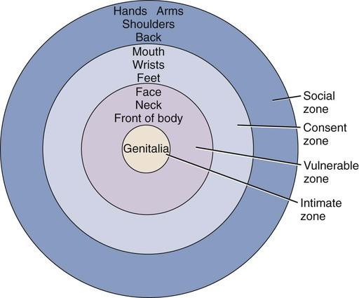 FIGURE 21-1 Zones of intimacy or sexuality.