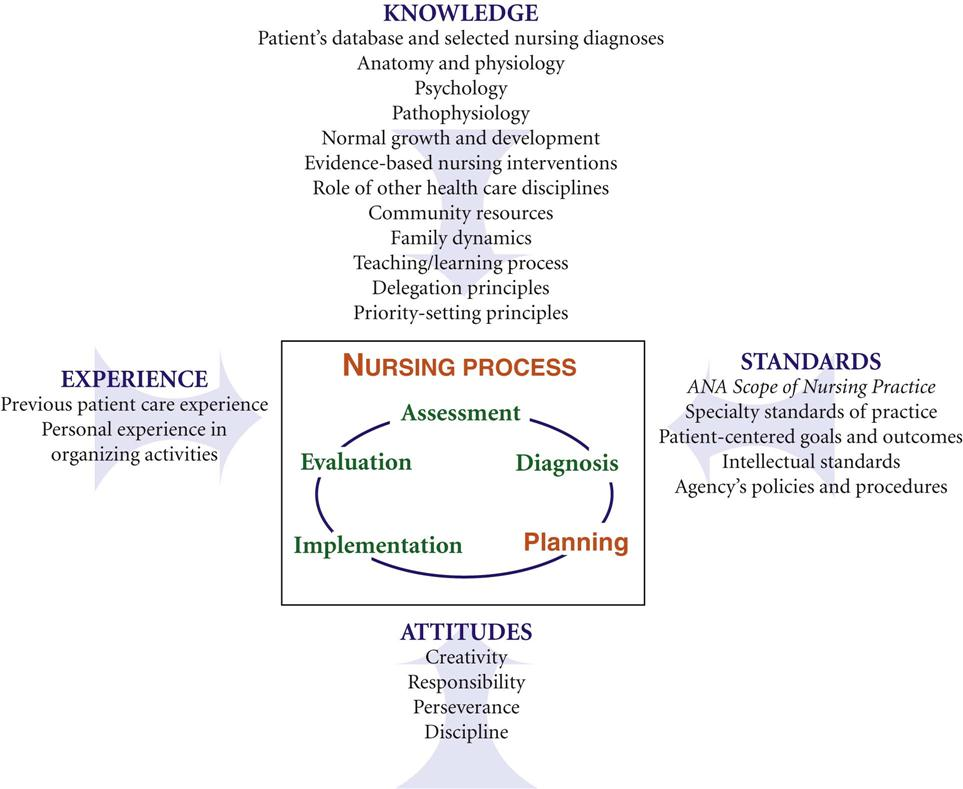 synthesis of critical thinking with the nursing process competency Thinking is defined as all or part of the process of questioning, analysis, synthesis, interpretation, inference, inductive and deductive reasoning, intuition, application, and creativity (american association of colleges of nursing, 2009, p36.