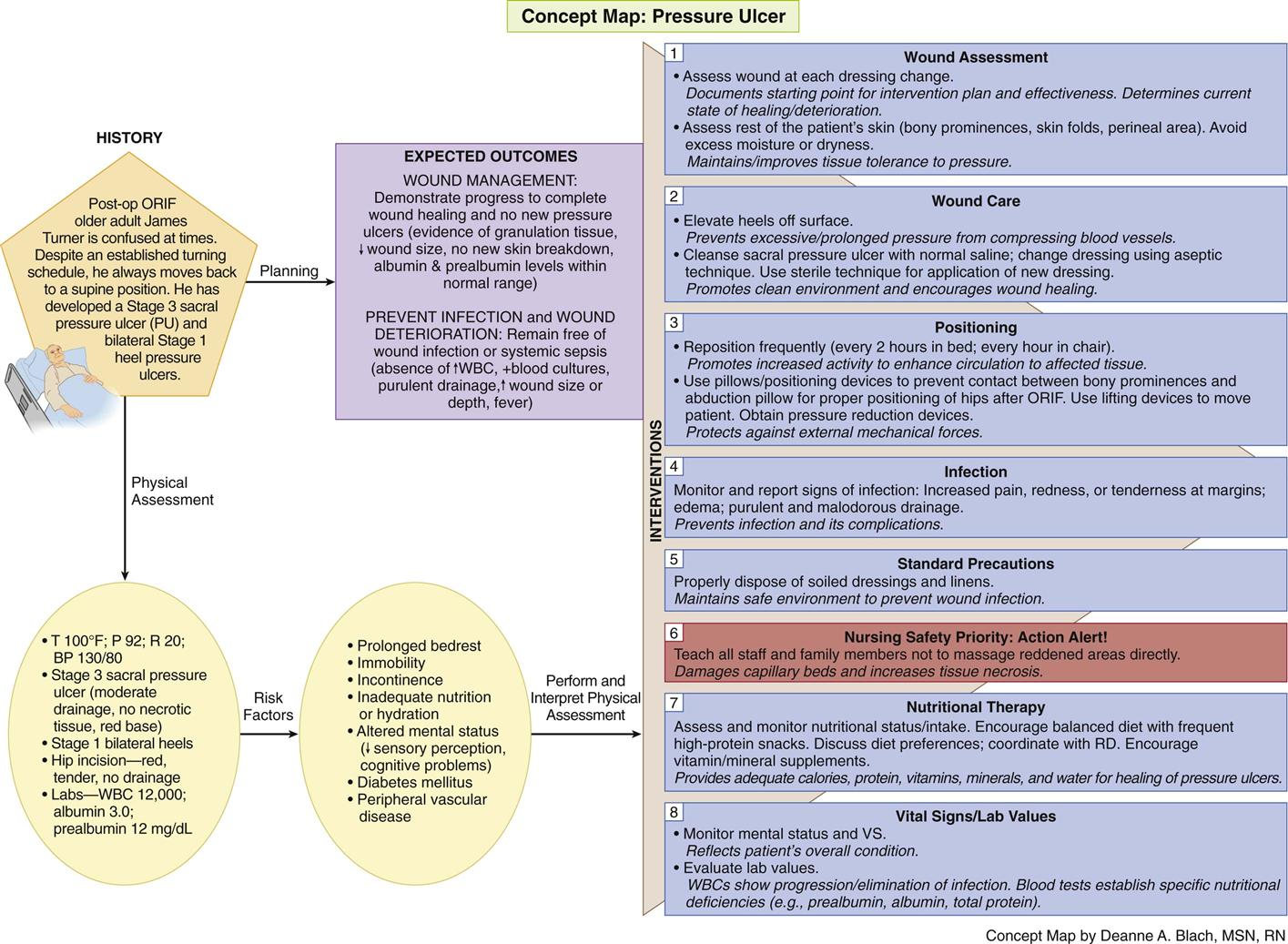 A holistic approach to improve the nursing care for older heart failure patients