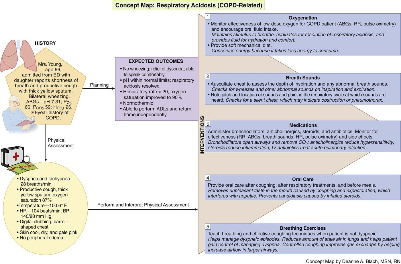 Care Of Patients With Noninfectious Lower Respiratory Problems