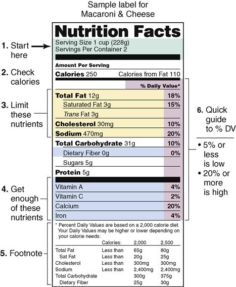 24. Nutrition And Fluids