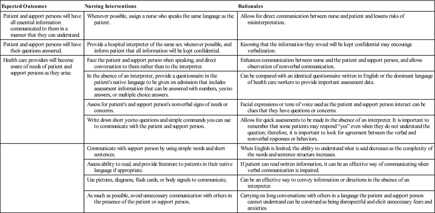 Nursing Care During Labor | Nurse Key