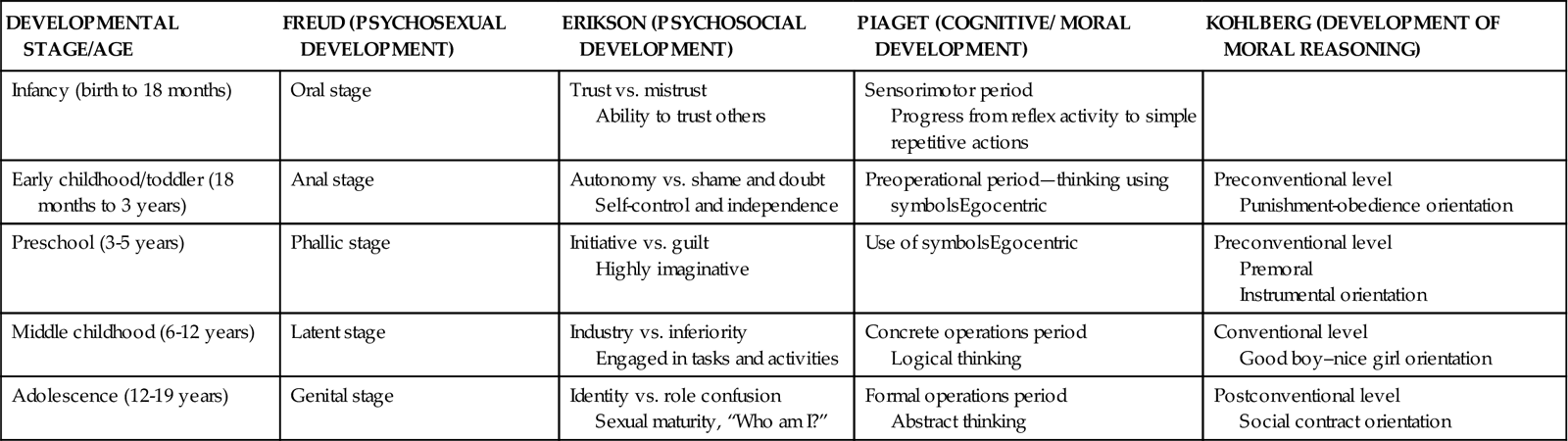 compare and contrast freud erikson and piaget Compare and contrast two developmental theories of intelligence intelligence is a complex psychological construct and promotes fierce debate amongst academics piaget and vygotsky: compare and contrast freud's psychoanalytic theory later followed by erikson's psychosocial theory.