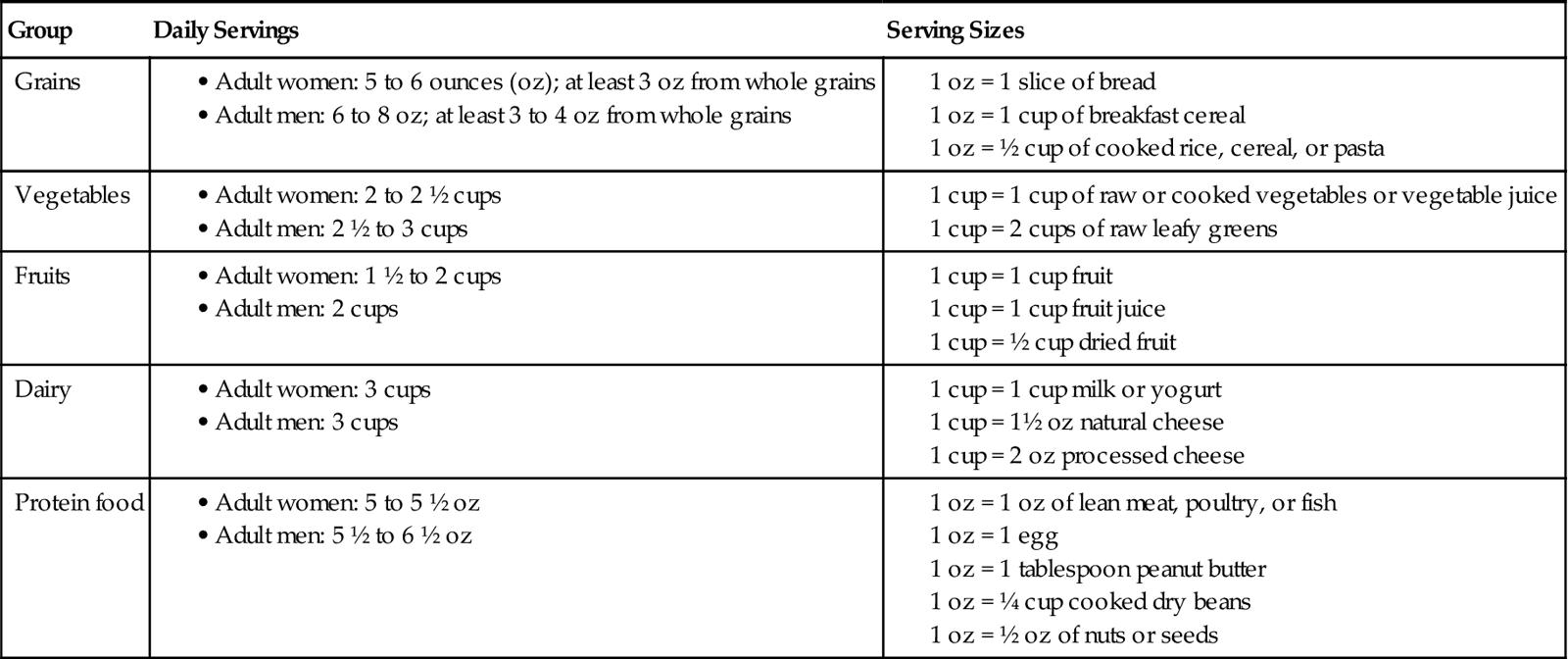 24  Nutrition and fluids | Nurse Key