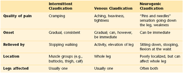 The Peripheral Vascular System | Nurse Key