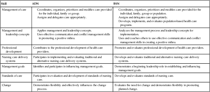 difference in adn vs bsn assignment Adn vs bsn essay difference in competencies between adn and bsn 2 a registered nurse is a healthcare professional who has received extensive training in order to render treatment for the sick and to assist in their holistic recovery.