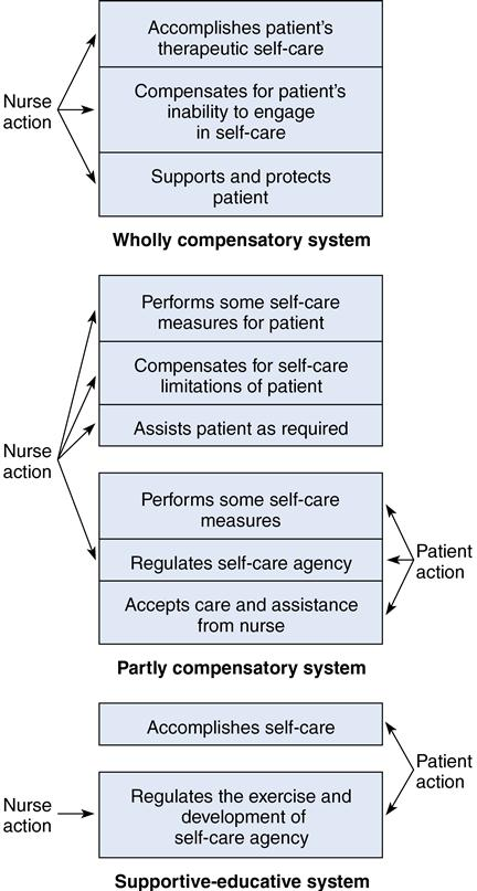 14 Self Care Deficit Theory Of Nursing Nurse Key