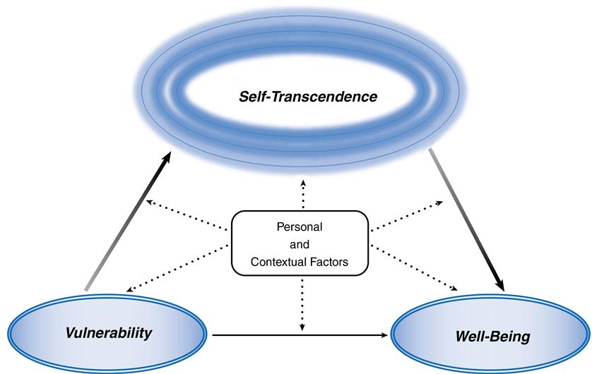 the concept of self transcendence Self-transcendence is, at its core, about transcending (or rising above) the self and relating to that which is greater than the self self-transcendence could be considered the neglected younger sibling of self-actualization the concept of self-actualization has been around for quite a while and.