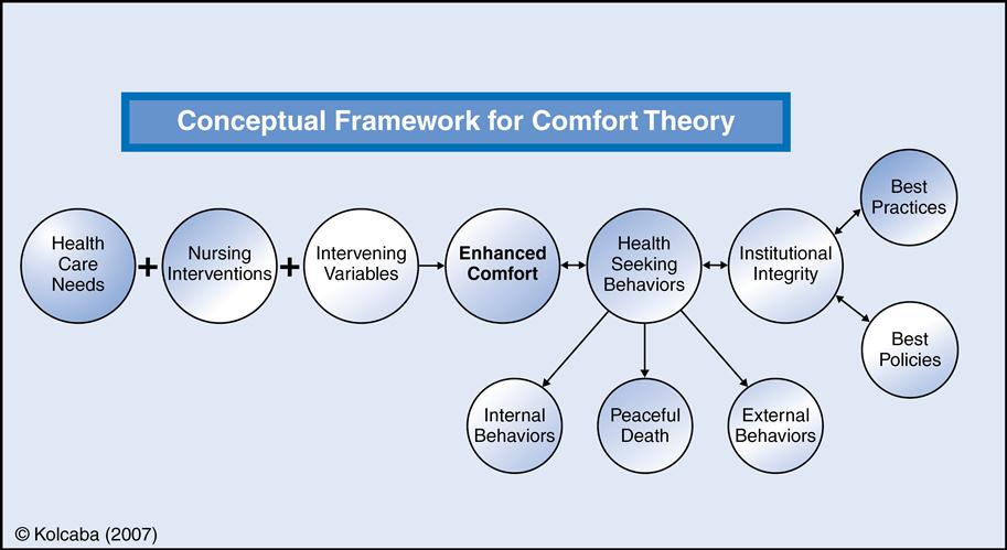 figure 33-2 conceptual framework for the theory of comfort  (copyright  kolcaba, 2007  retrieved from www thecomfortline com )