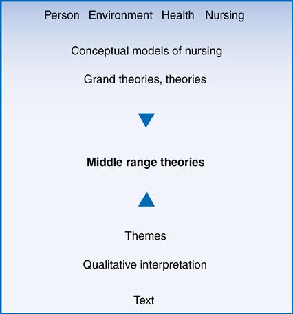 nursing theory compare grand and middle range This column presents criteria for evaluation of nursing theories some of those criteria are differentiated for grand theories and middle-range theories.