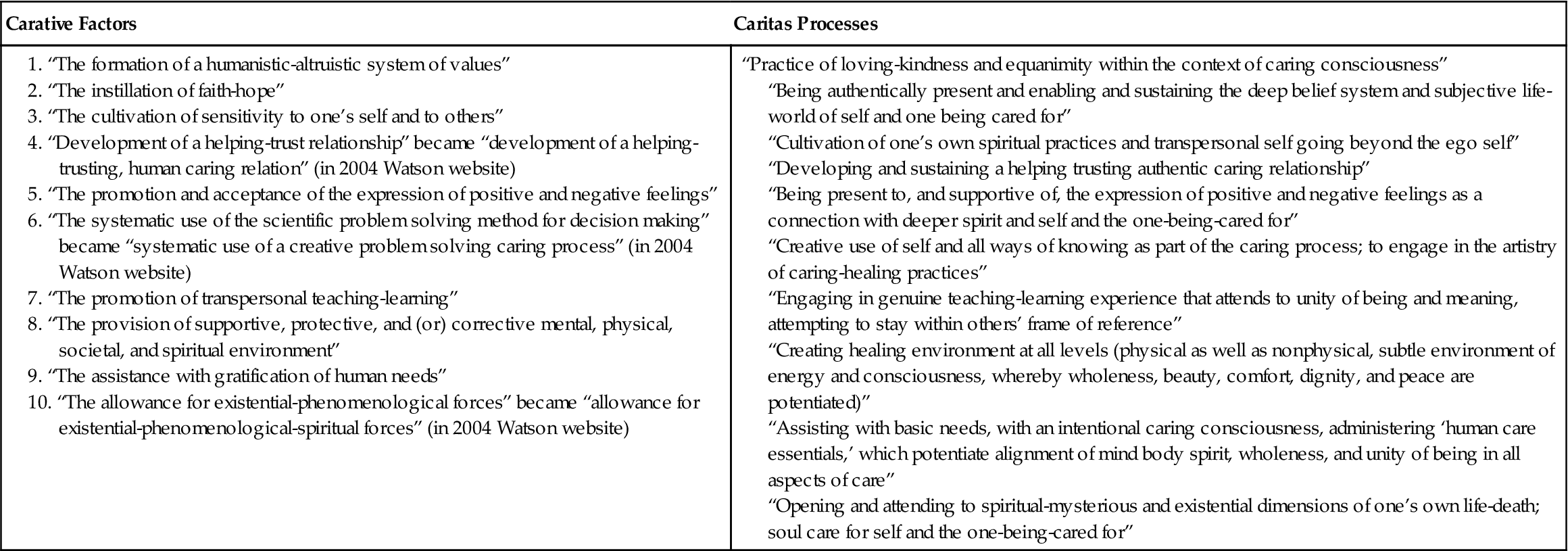 transpersonal care for the dying The transpersonal caring relationship describes how the nurse goes beyond an objective assessment, showing concerns toward the person's subjective and deeper meaning regarding their own health care situation, while the caring moment is defined as the moment (focal point in space and time) when the nurse and another person come together in such a way that an occasion for human caring is created (cara, 2003.