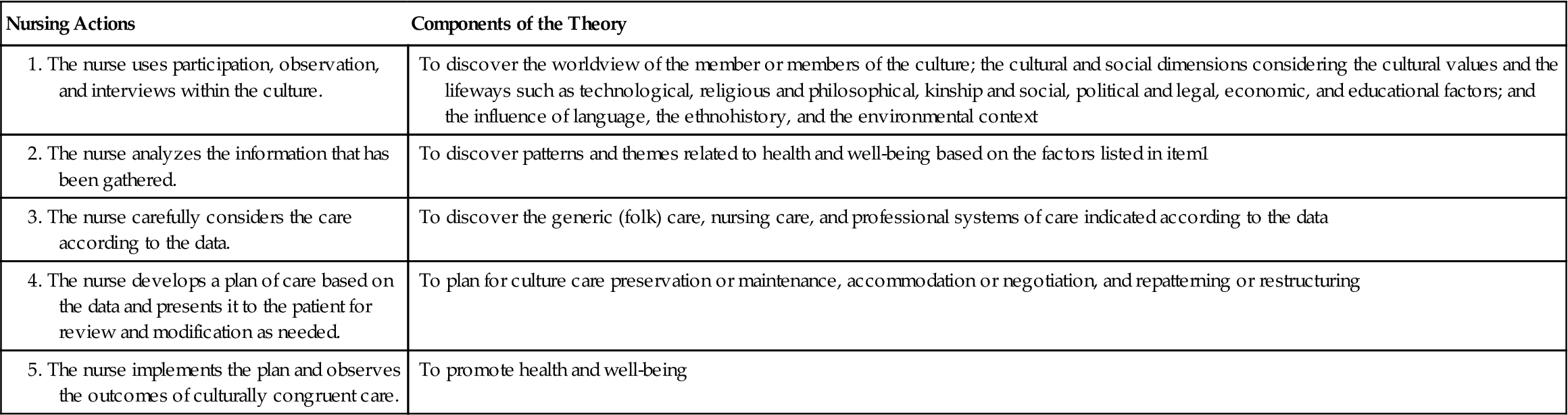 leiningers sunrise model Madeleine leininger's theoretical model madeleine leininger's theoretical model madeleine leininger is one of the most recognized nursing theorists of all times.