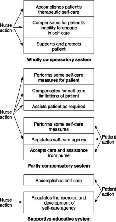 Davis Advantage Basic Nursing: Thinking, Doing, and Caring ...