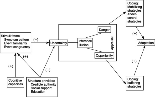 Uncertainty In Illness Theory
