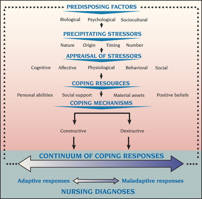 biopsychosocial model in nursing Jan journal of advanced nursing however as in the biopsychosocial model espoused by psychiatry holistic care should be central to nursing theory, but is.