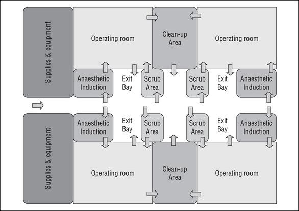 Racetrack Design Model In Operation Room