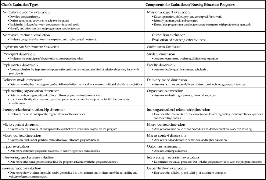 Educational program evaluation | Nurse Key