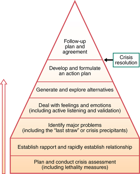 describe at least 4 stages in the development of crisis intervention Here's a detailed look at the stages of change crisis, apathy, boredom you're in the maintenance stage if: for at least the past six months.