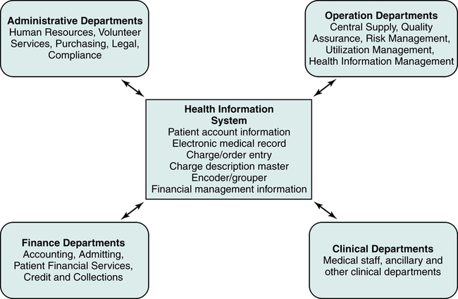 functions of management in a hospital essay Another case study that illustrates the importance of human resources management to the health care system is that of the university of nebraska medical center in 1995 during this period, the hospital administrative staff recognized a variety of new challenges that were necessitating organizational change.