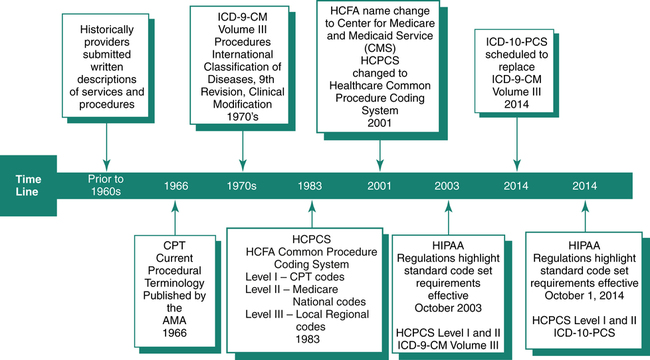 Figure 8 1 Evolution Of Procedure Coding Systems From The 1960s To Today Modified Fordney Mt French Ll Medical Insurance Billing And Coding Ed