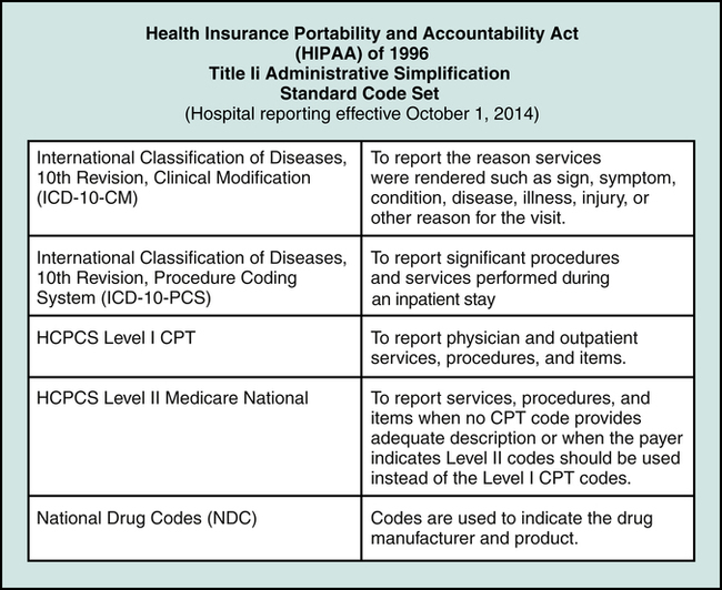 Hipaa Pliance Of 837 Claims Processing