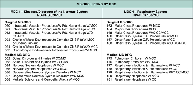 what is ms drg The 2019 inpatient prospective payment system proposed rule covers many  medicare severity diagnosis-related groups (ms-drgs).