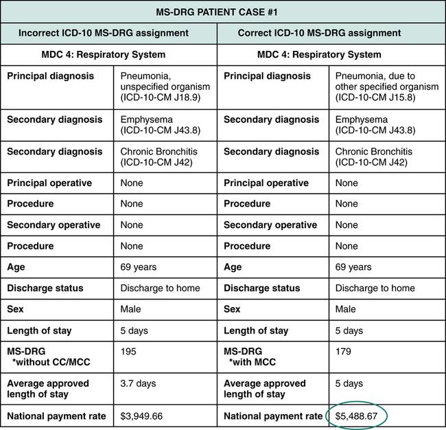 Prospective Payment Systems (PPS) | Nurse Key