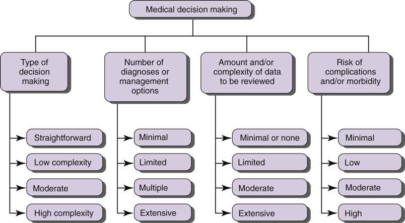 medical decision making chart