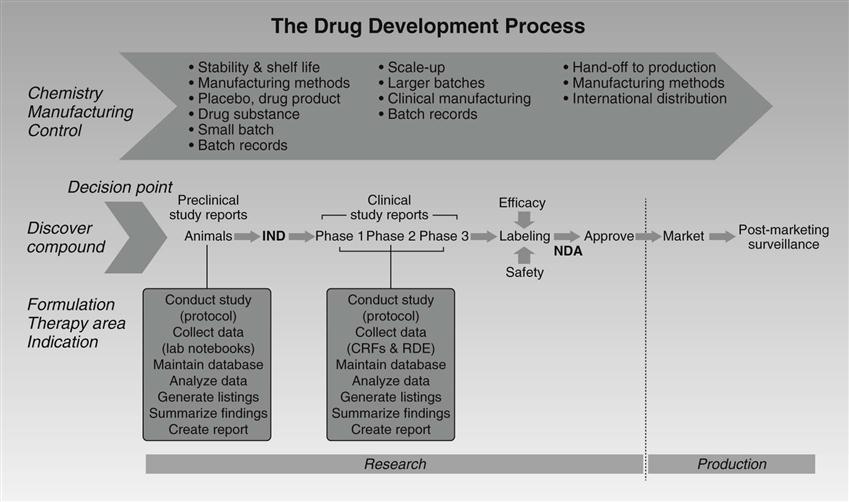 Nursing's Influence on Drug Development and Safety | Nurse Key