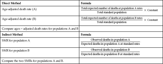 how to use indirect formula