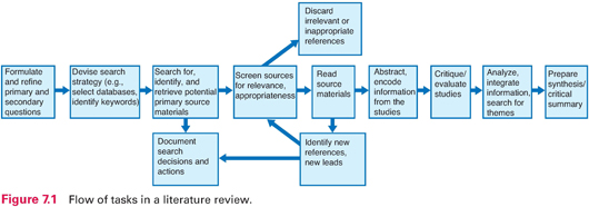 ancestry approach literature review