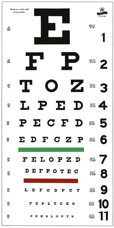 Eye and Ear Assessment and Procedures | Nurse Key
