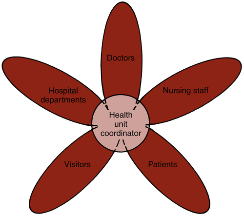 Health Unit Coordinating: An Allied Health Career   Nurse Key