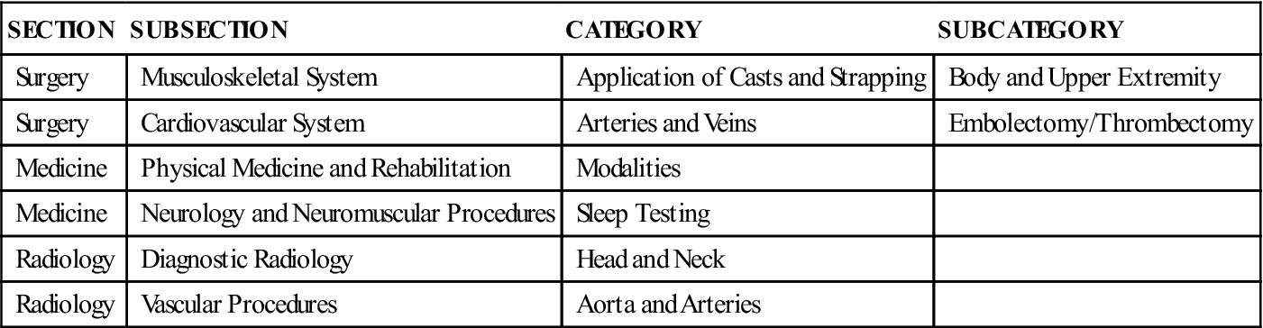 CPT code Electroencephalography (EEG) - 95950, 95951 ...