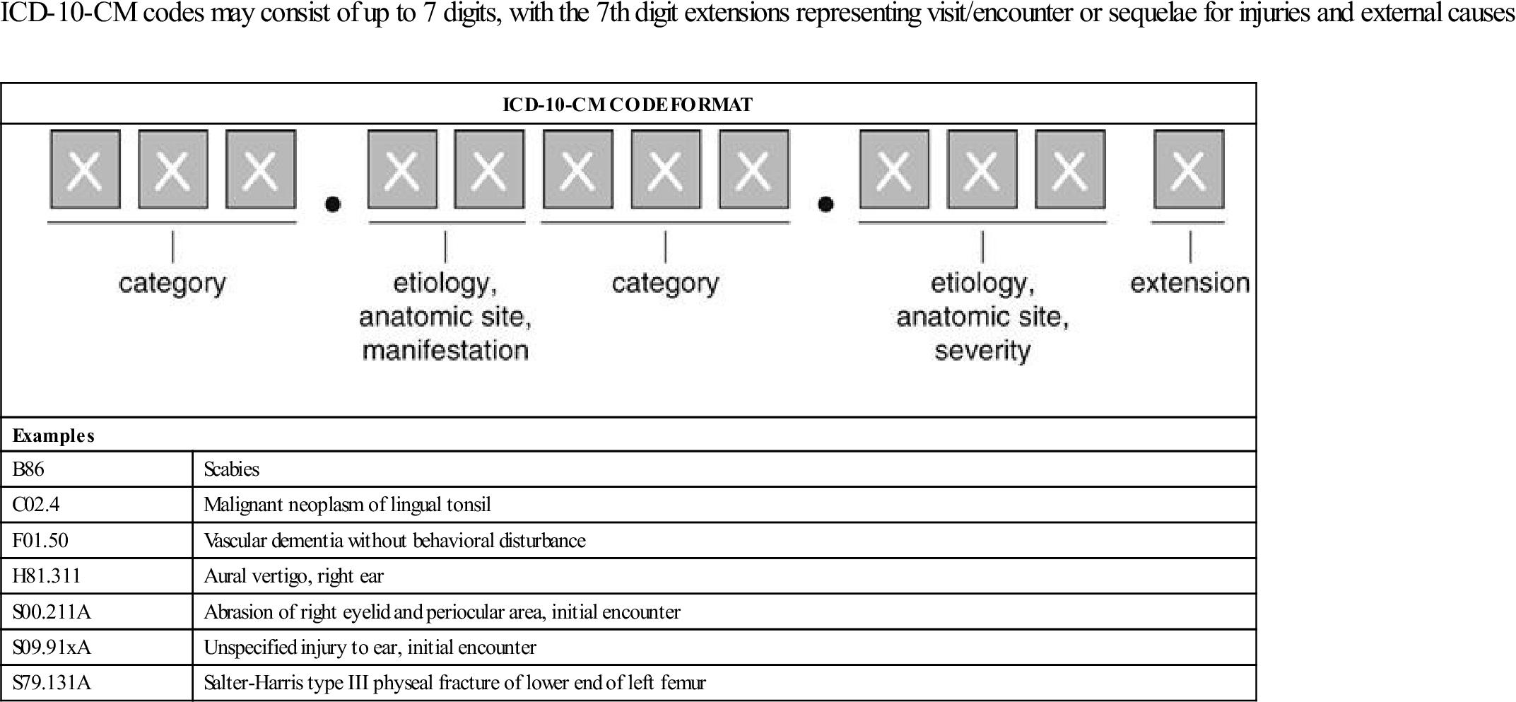 icd 10 code for acute vertigo