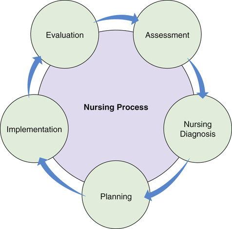 nursing change process Accepting and then embracing change is a process not an event no matter how well you craft your initial announcement by recognizing that change is a process.