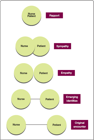 nursing hypothesis concepts